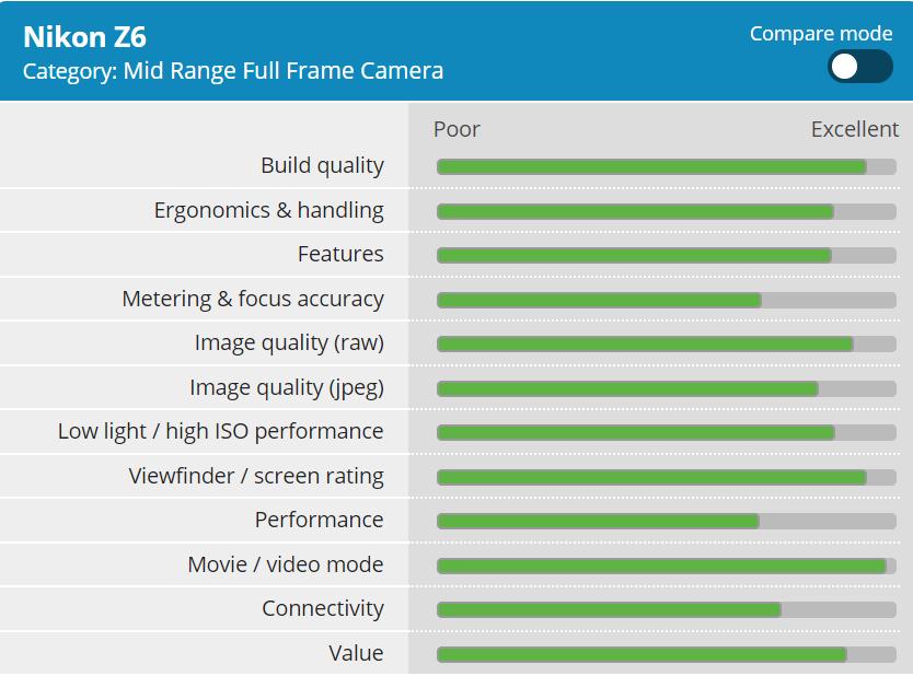 Nikon Z6 Gets 89% Overall Score at DPReview   Nikon Camera Rumors